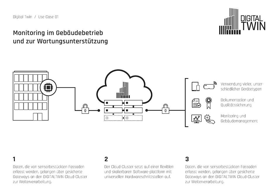 Use Case 3 in einer schematischen Darstellung. Bild: se commerce