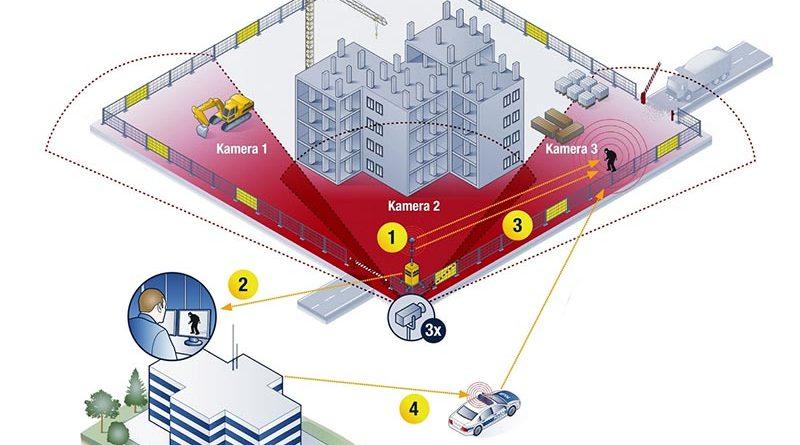 Digital vernetzt: Befinden sich Unbekannte auf der Baustelle, nimmt Video Guard Professional automatisch Kontakt mit der Sicherheitszentrale auf. Die Mitarbeiter entscheiden dann in Echtzeit über das weitere Vorgehen. Foto: Video Guard