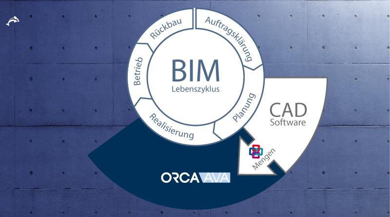 ORCA AVA: BIM Features im AVA-Prozess