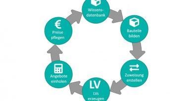 BIM-Wissenskreislauf in AVANTI. Quelle: SOFTTECH GmbH